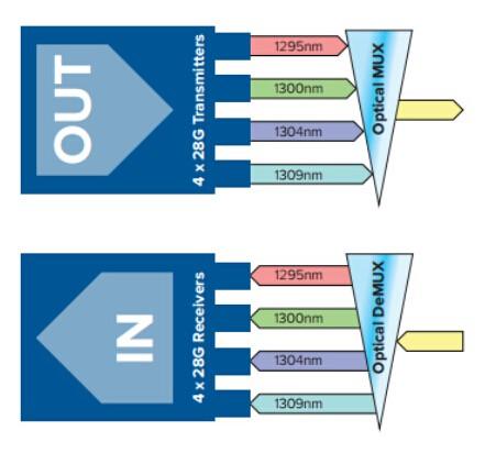 QSFP28 MSA Compatible 100G Optics Overview 4