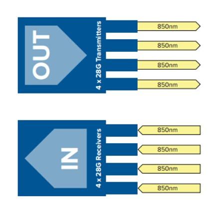 QSFP28 MSA Compatible 100G Optics Overview 3