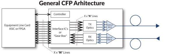 100gbase cfp modules architecture