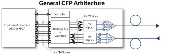 100gbase cfp modules architecture