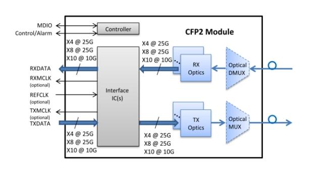 CFP2 module