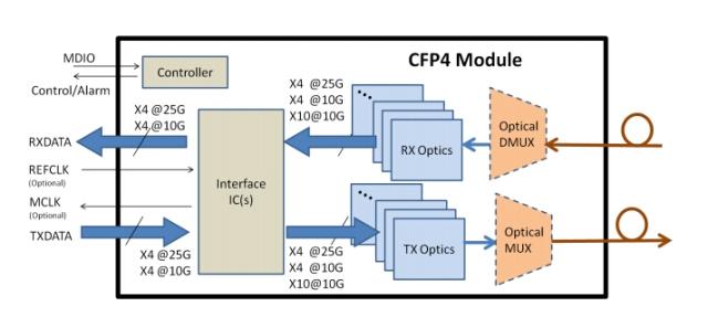 CFP4 module