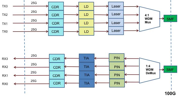 QSFP28 MSA Compatible 100G Optics Overview 6