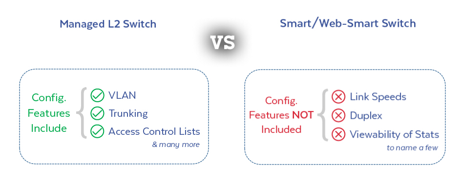 Smart Switch: A Wise Choice for SMB Networks 3