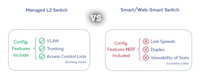 smart switch vs managed switch