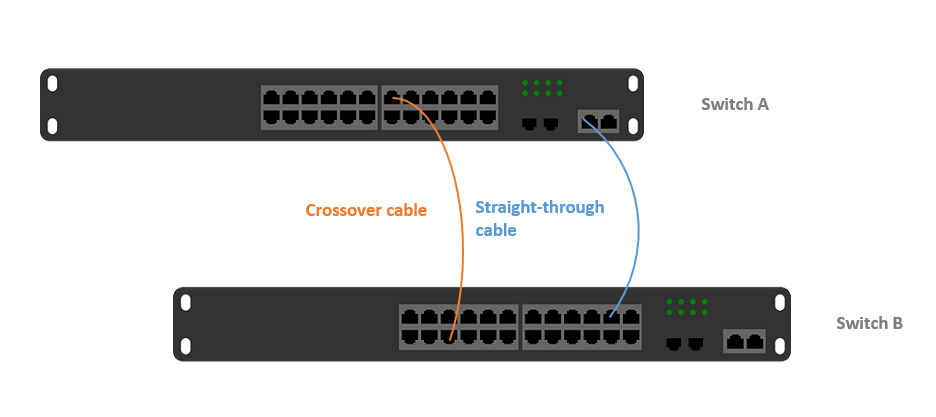 Switch Stacking vs Uplink: Which Is Better for Connecting Switches? 3